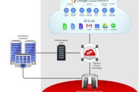 Equinix intensiviert Zusammenarbeit mit Google – weltweit direkte Konnektivität zum neuen Google Cloud Partner Interconnect Service