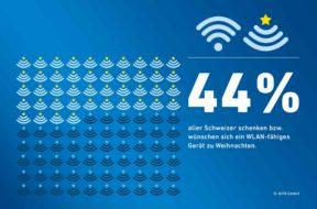 1,9 Millionen neue WLAN-Geräte in Schweizer Haushalten nach Weihnachten?