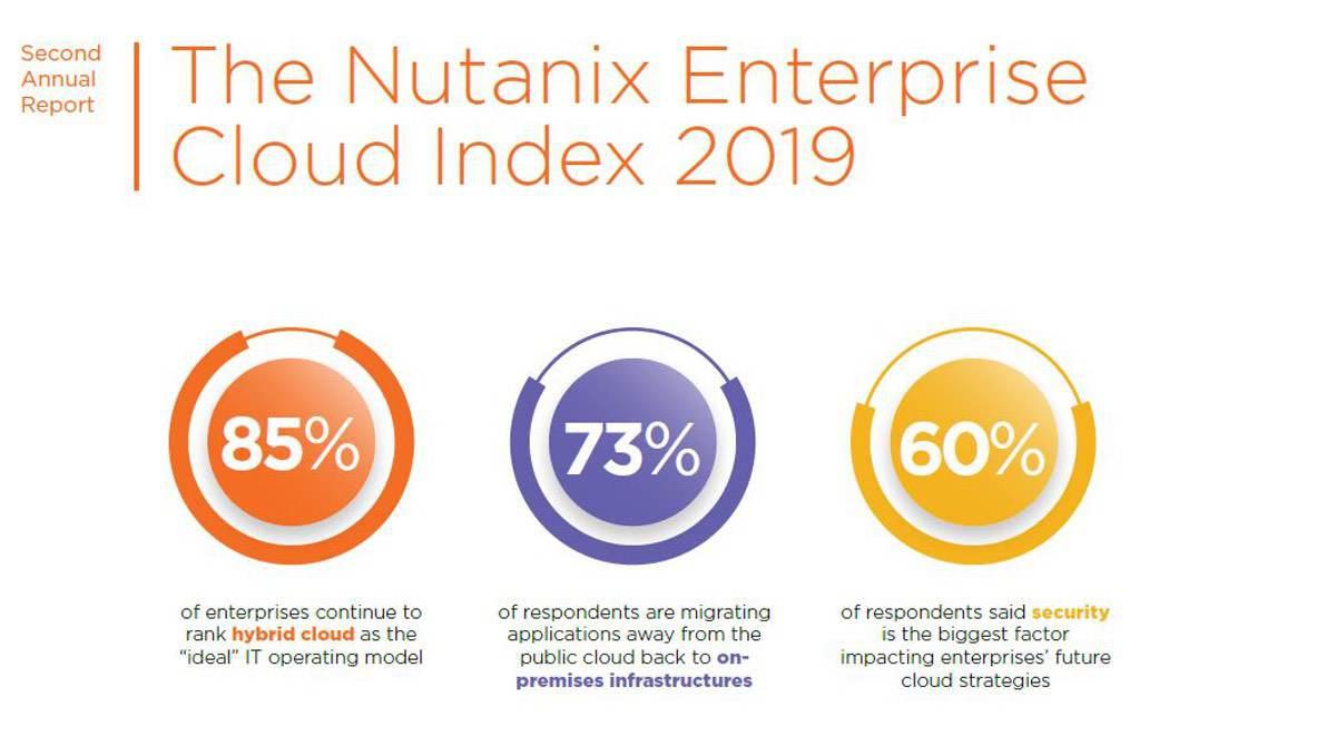 Enterprise Cloud Index von Nutanix: Der hybriden Cloud gehört die Zukunft