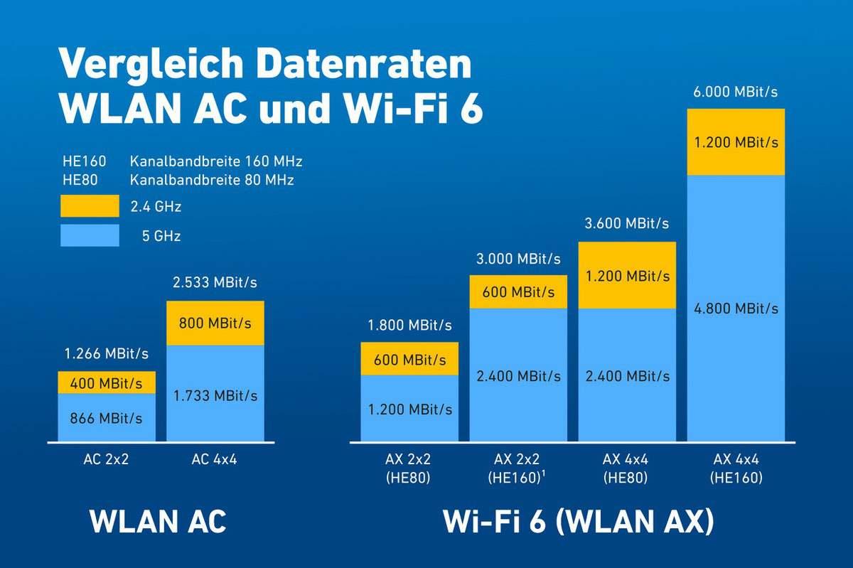 WLAN Vergleich zu Wi-Fi 6